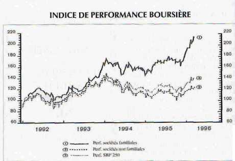 Indice de parformance boursière des entreprises familiales