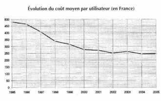 Evolution du coût moyen par utilisateur