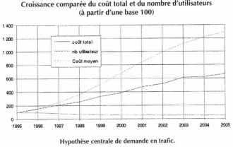 Croissance comparée du coût total et du nombre d'utilisateur