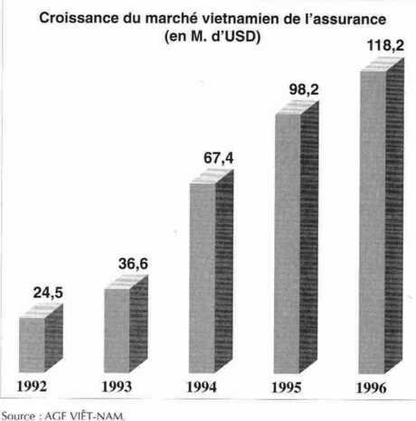 Croissance du marché vietnamien de l'assurance