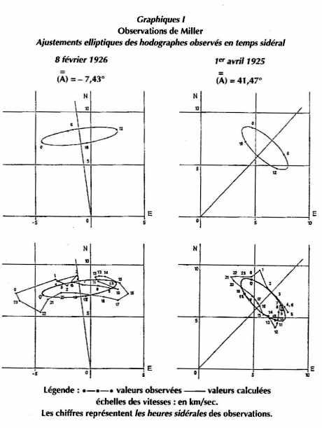 Graphiques I : Observations de Miller