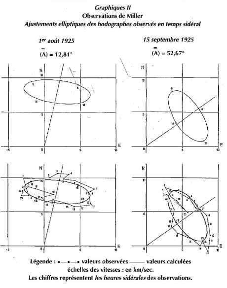 Graphiques II Observations de Miller