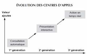 Evolution des centres d'appel