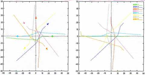 Exemple de résolution de conflits de trajectoires d'avions