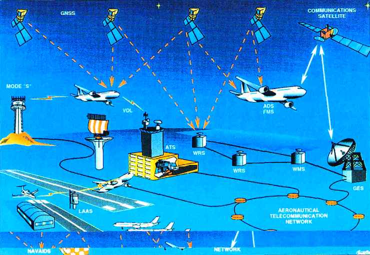 Aeronautical telecommunication network