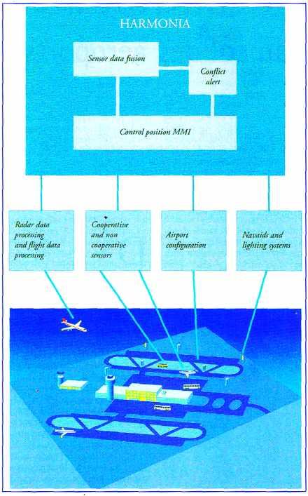 Système radar d'aéroport HARMONIA