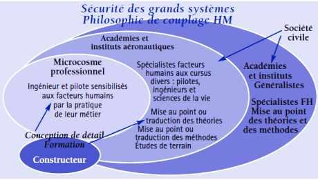 Sécurité des grands systèmes aéronautiques