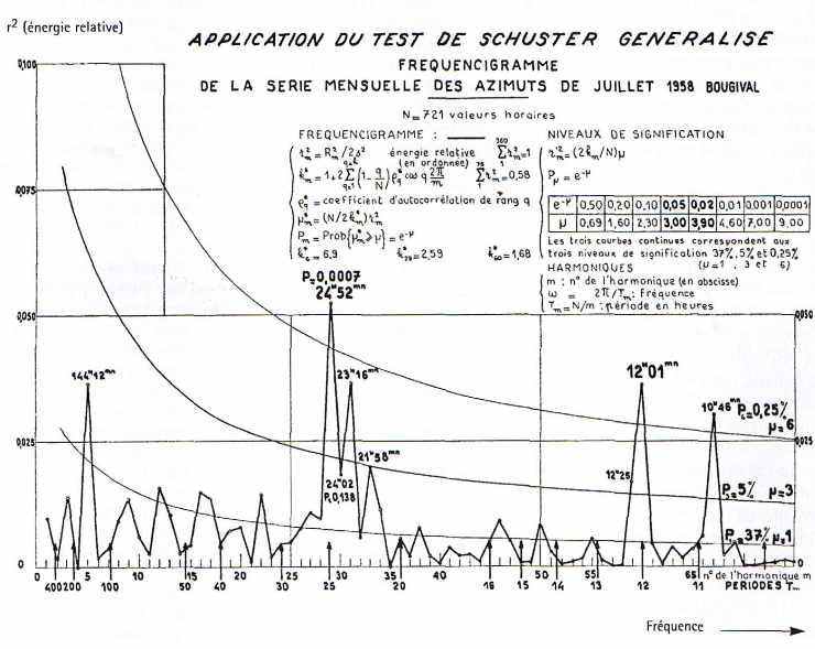 Application du test de SCHUSTER généralisé