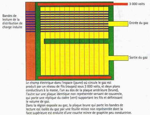 Schéma de principe d'une chambre proportionnelle multifilaire