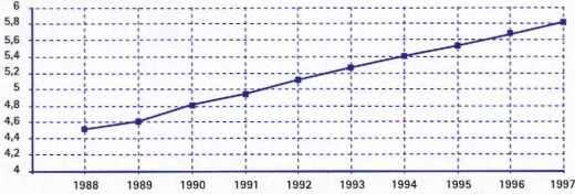 La population en Israël de 1988 à 1997