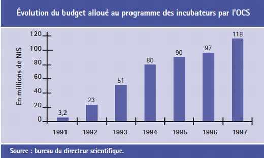 Évolution du budget alloué au programme des incubateurs par l'OCS