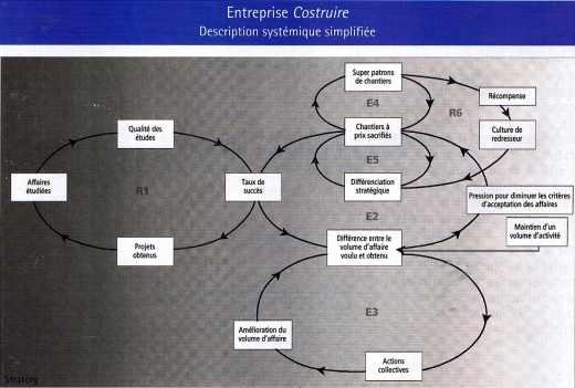 """Relations à l'intérieur de l'entreprise fictive """"Costruire"""""""