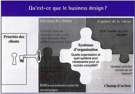Qu'est-ce que le Business Design ?