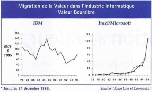 Migration de la valeur dans l'industrie informatique