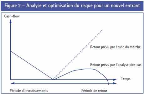Analyse et optimisation du risque pour un nouvel entrant