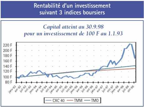 Rentabilité d'un investissement suivant 3 indices boursiers