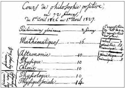 Manuscrit du cours de philosophie positive d'Auguste Comte