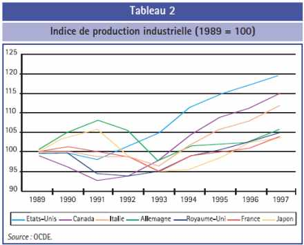 Indice de production industrielle (1989 = 100)