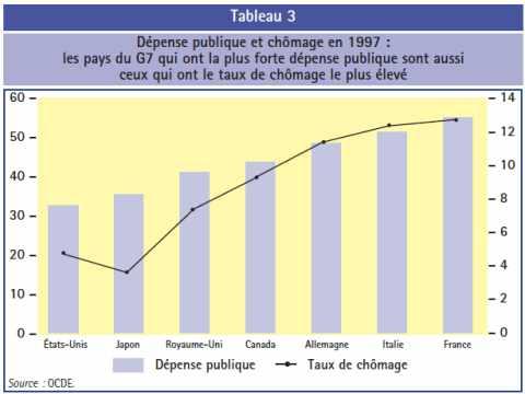 Dépense publique et chômage en 1997