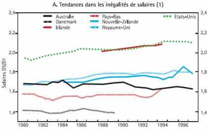 Tendances dans les inégalités de salaire