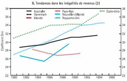 Tendances dans les inégalités de revenus