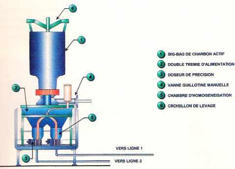 Dispositif de dosage et d'injection de charbon actif pour capturer les dioxines