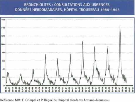 BRONCHIOLITES : Consultations hebdomadaires aux urgences
