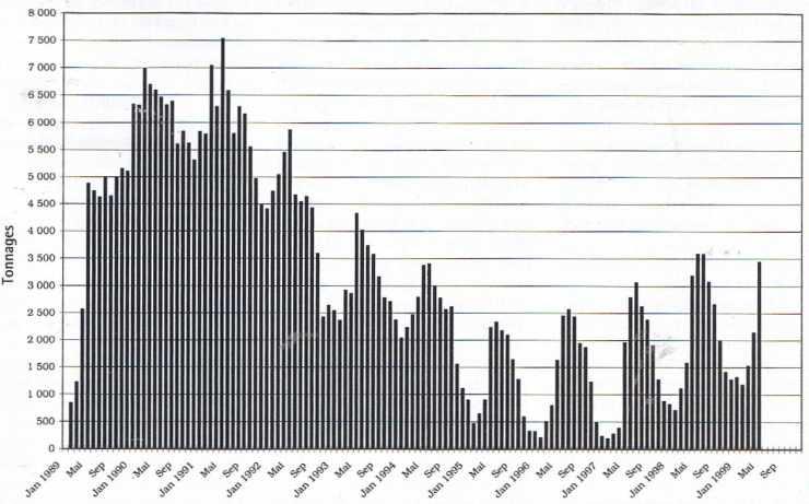 Évolution de la collecte mensuelle de lait chez Lactalis