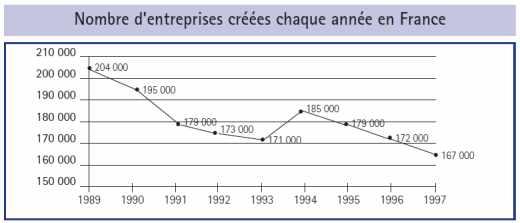 Nombre d'entreprises créées chaque année en France