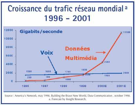 Croissance du trafic réseau mondial 1996 - 2001
