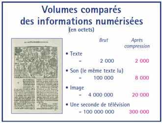 Volumes comparés des informations numérisées après compression