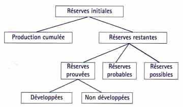 Classification des réserves de pétrole