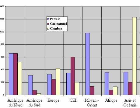 Production de combustibles en 1996 (millions de tep)