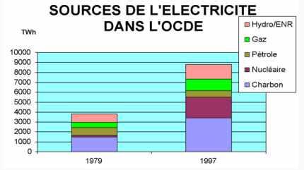 SOURCES DE L'ÉLECTRICITÉ DANS L'OCDE