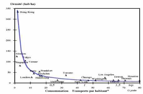 Urbanisme et consommation d'énergie des transports selon différentes villes dans le monde