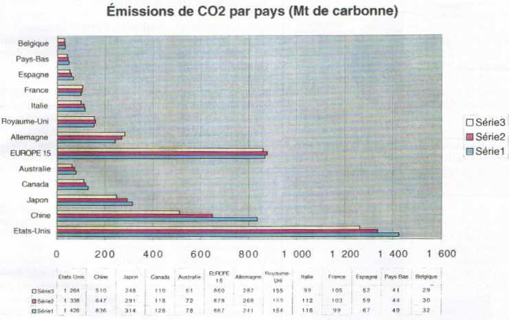 Émissions de CO2 par pays (Mt de carbonne)