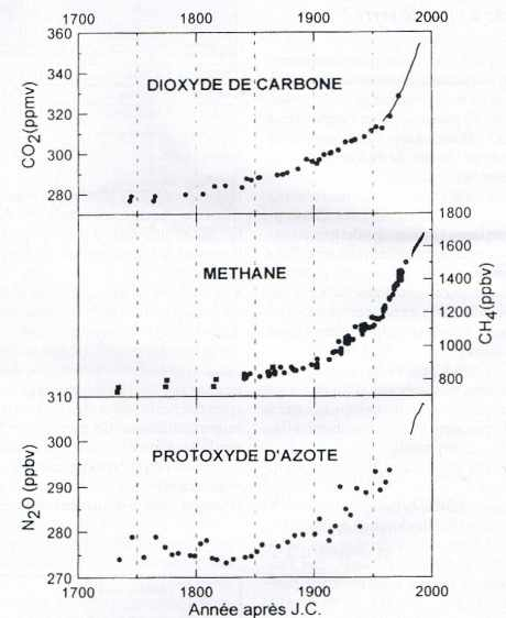 Variation des teneurs de l'atmosphère en gaz à effet de serre depuis le XVIIIe siècle