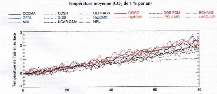 Température moyenne (CO2 augmente de 1 % par an)