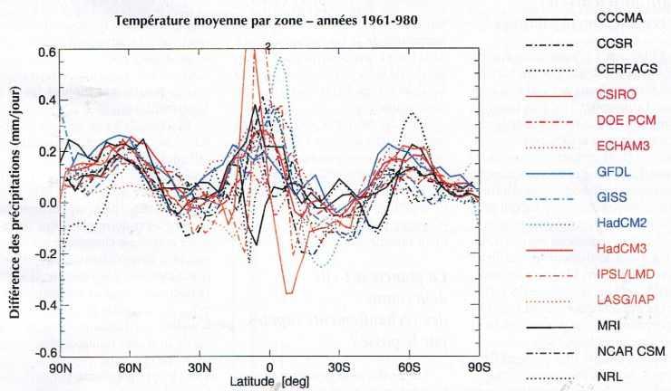 Température moyenne par zone - années 1961-1980