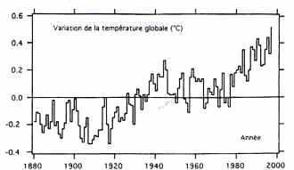 holution des températures moyennes de l'air au niveau du sol depuis 18BO.