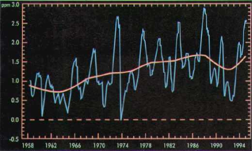 L'augmentation atmosphérique de CO2 est indéniable