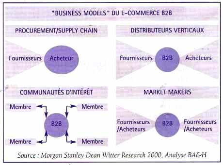 """ BUSINESS MODELS "" DU e-COMMERCE B2B"