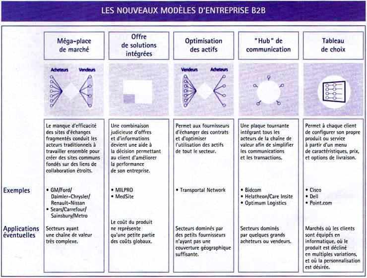 Tableau des NOUVEAUX MODÈLES D'ENTREPRISE B2B