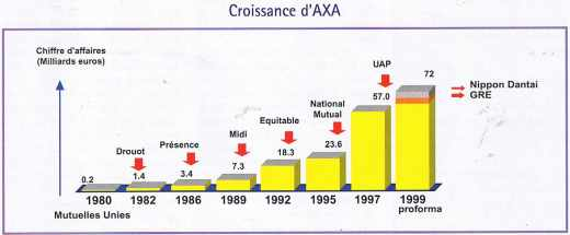 La croissance d'AXA
