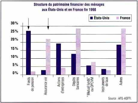 Structure du patrimoine financier des ménages aux États-Unis et en France fin 1998