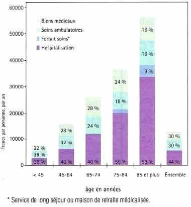 Courbe de concentration des dépenses médicales