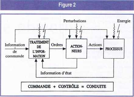 Schéma général des processus d'action.