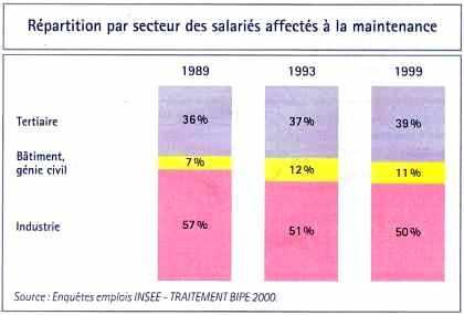 Répartition par secteur des salariés affectés à la maintenance