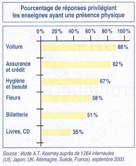 Pourcentage de réponses privilégiant les enseignes ayant une présence physique