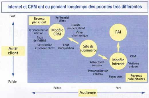 Internet et CRM ont eu pendant longtemps des priorités très différentes